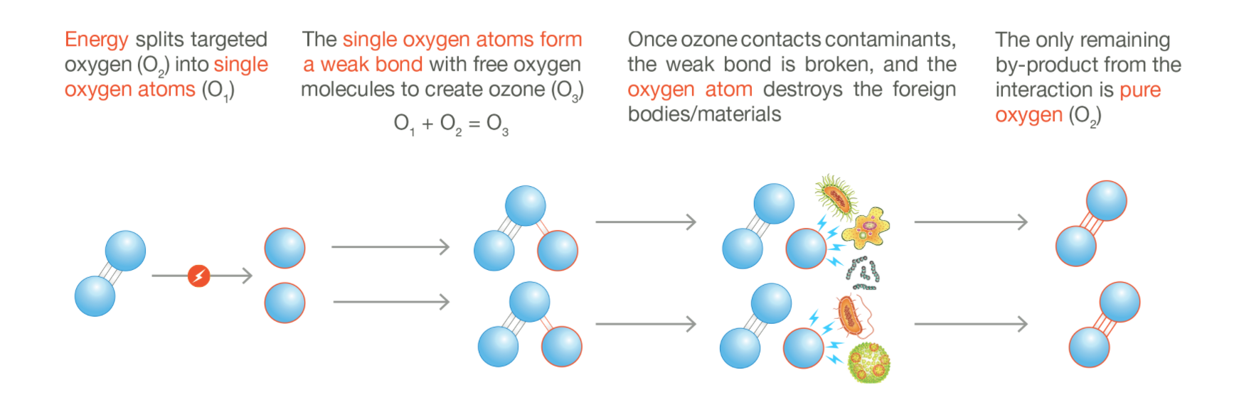 ozone reacting to contaminants