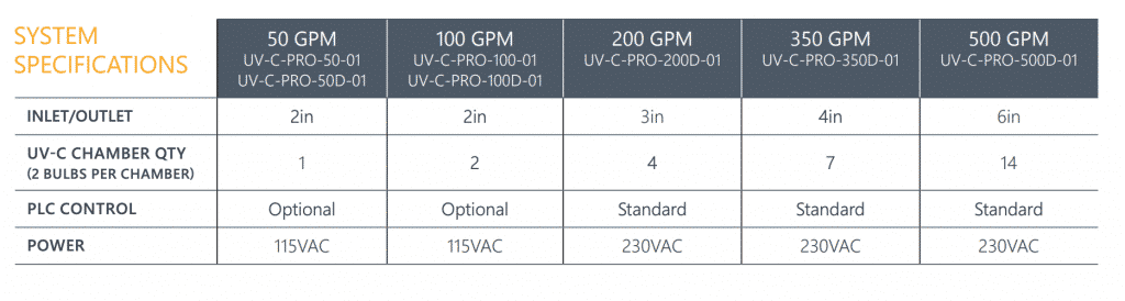 Commercial UV Sizing